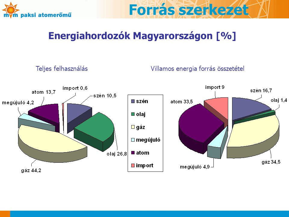 Energiahordozók Magyarországon [%]